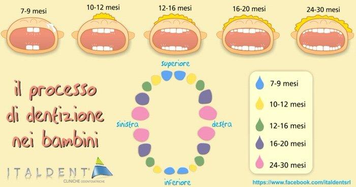 dentizione nei bambini